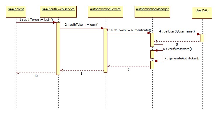 Gaap geonetwork opensource developer website authentication sequence diagram ccuart Choice Image