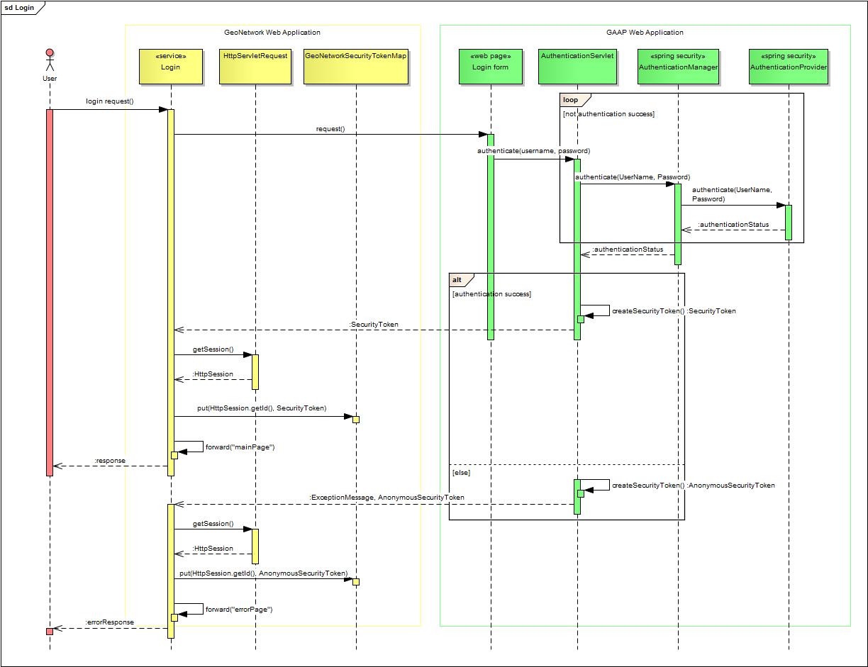 Diagram Proposals Improvedsecurityarchitecture U2013 Geonetwork