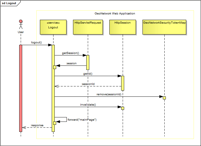 Logout sequence diagram