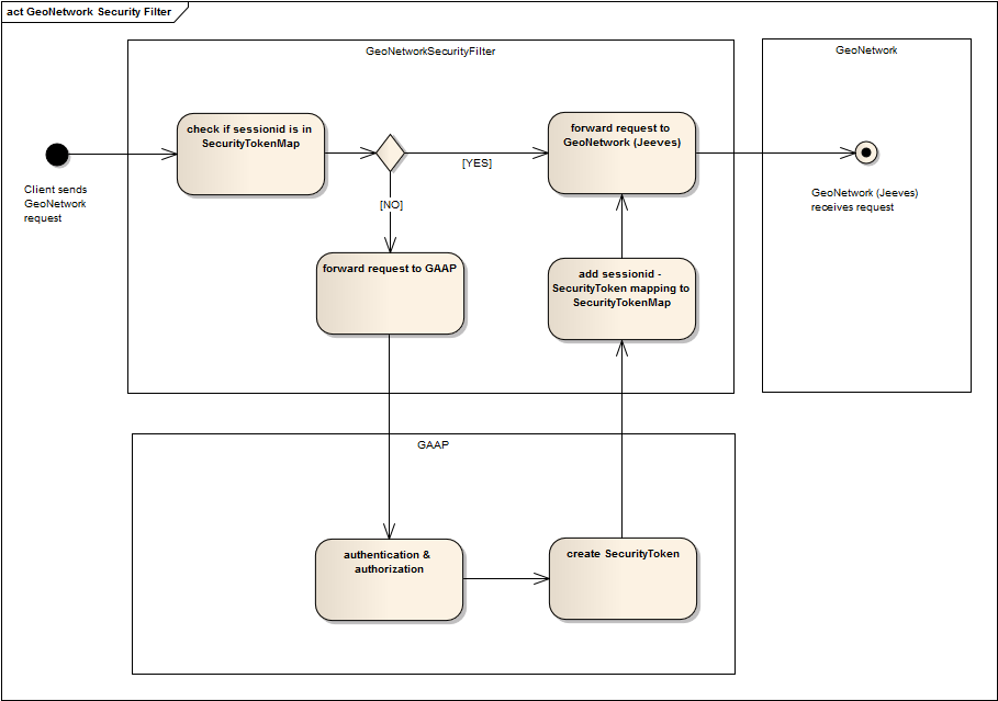 Security Filter activity diagram