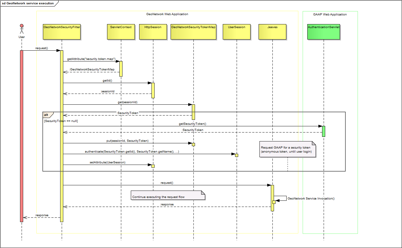 proposals improvedsecurityarchitecture   geonetwork opensource    security filter sequence diagram