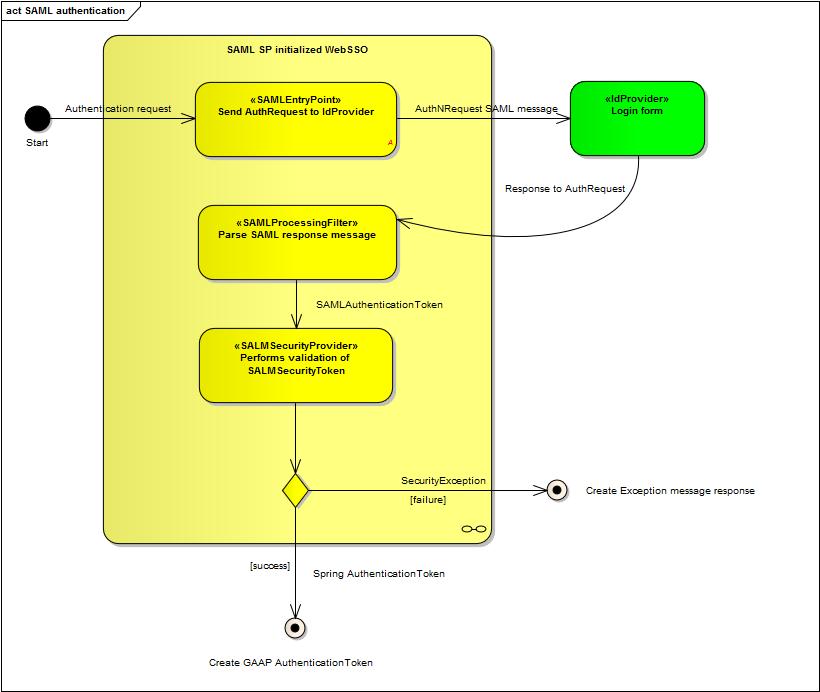 Proposals  Improvedsecurityarchitecture  U2013 Geonetwork