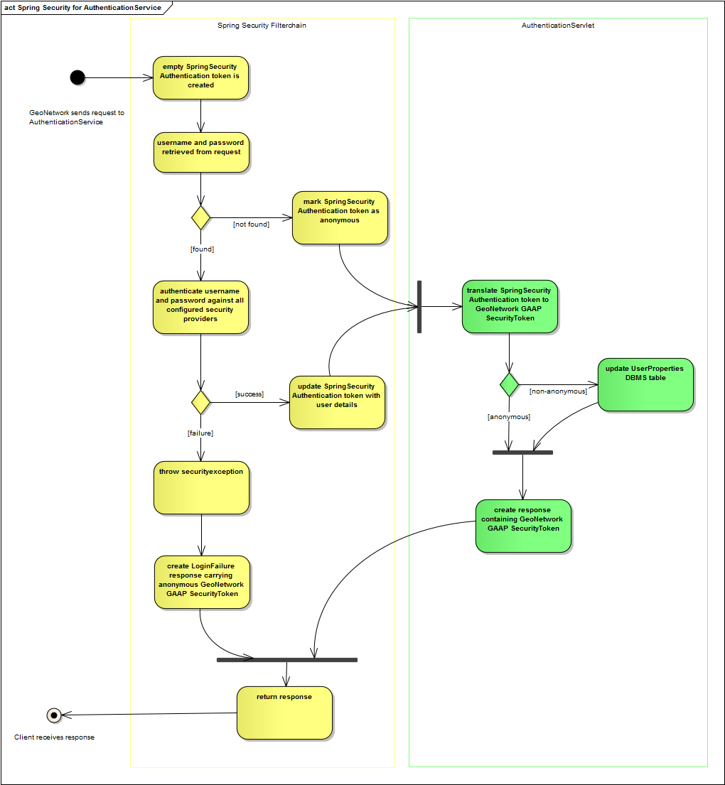 Spring Security AuthenticationService activity diagram