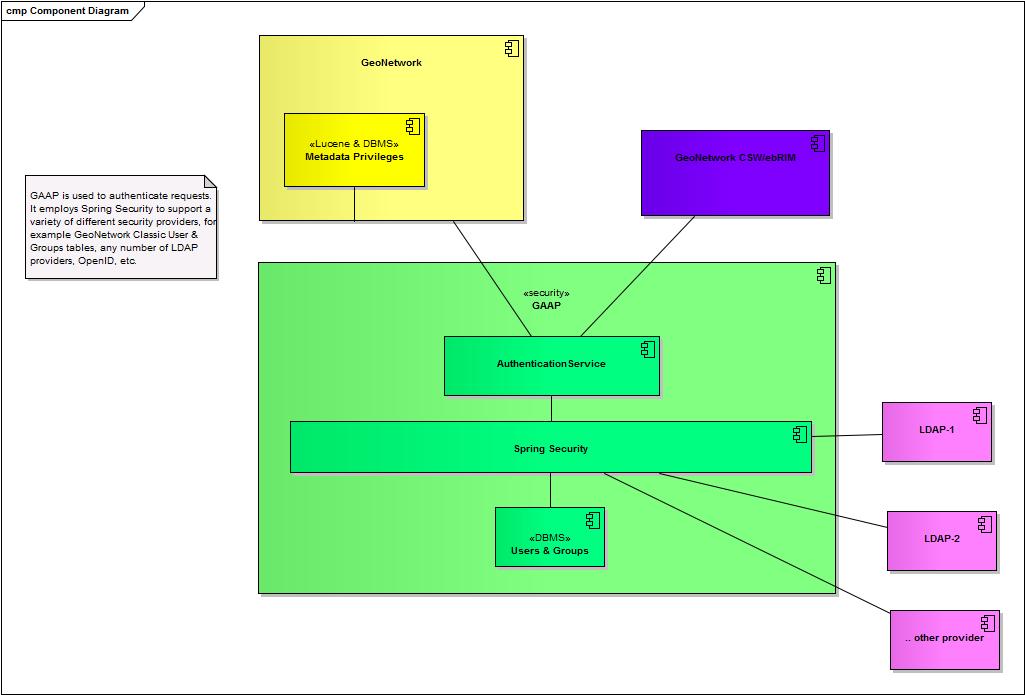 Component Model