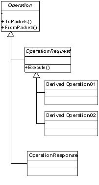 Simplified operation object