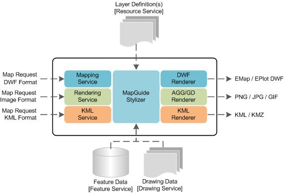 MapGuideArchitecture – MapGuide Open Source
